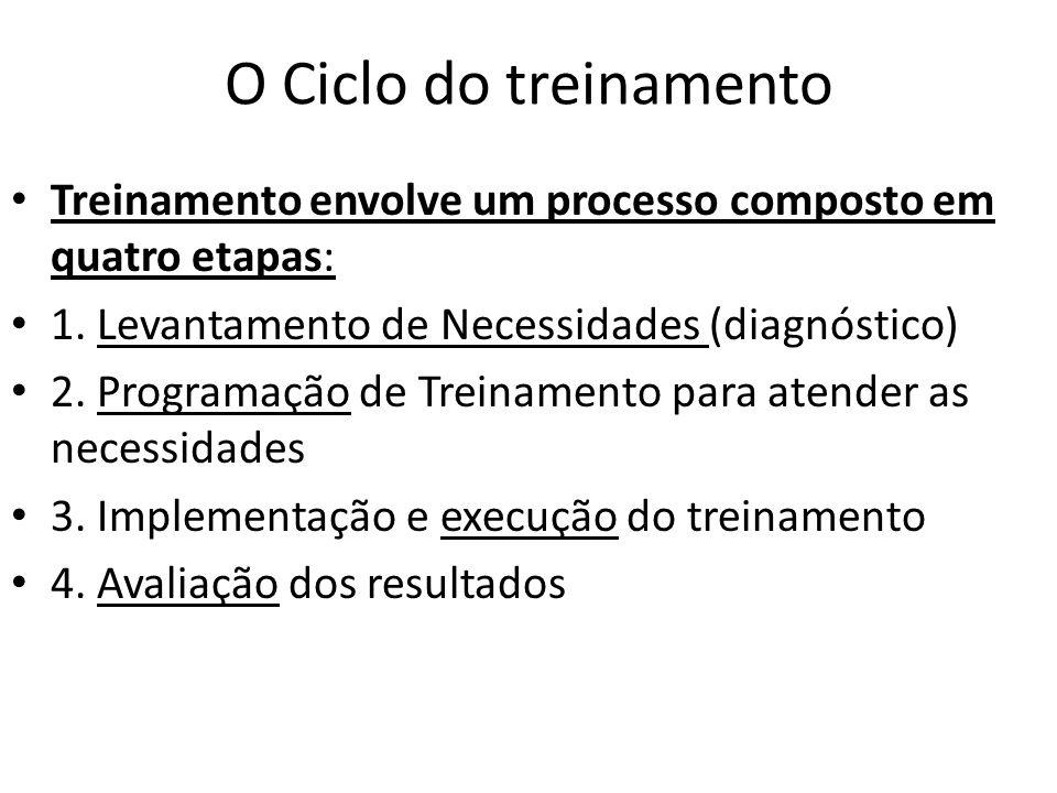O Ciclo do treinamento Treinamento envolve um processo composto em quatro etapas: 1. Levantamento de Necessidades (diagnóstico)
