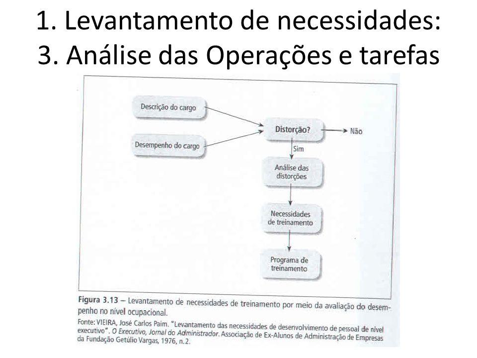 1. Levantamento de necessidades: 3. Análise das Operações e tarefas
