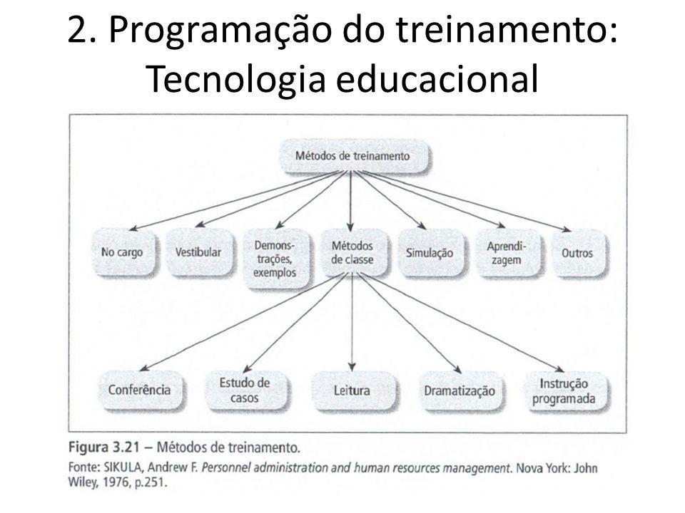 2. Programação do treinamento: Tecnologia educacional