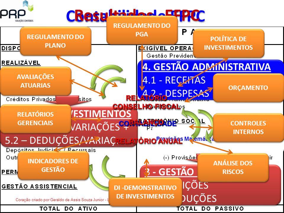 Contabilidade EFPC Resultados EFPC