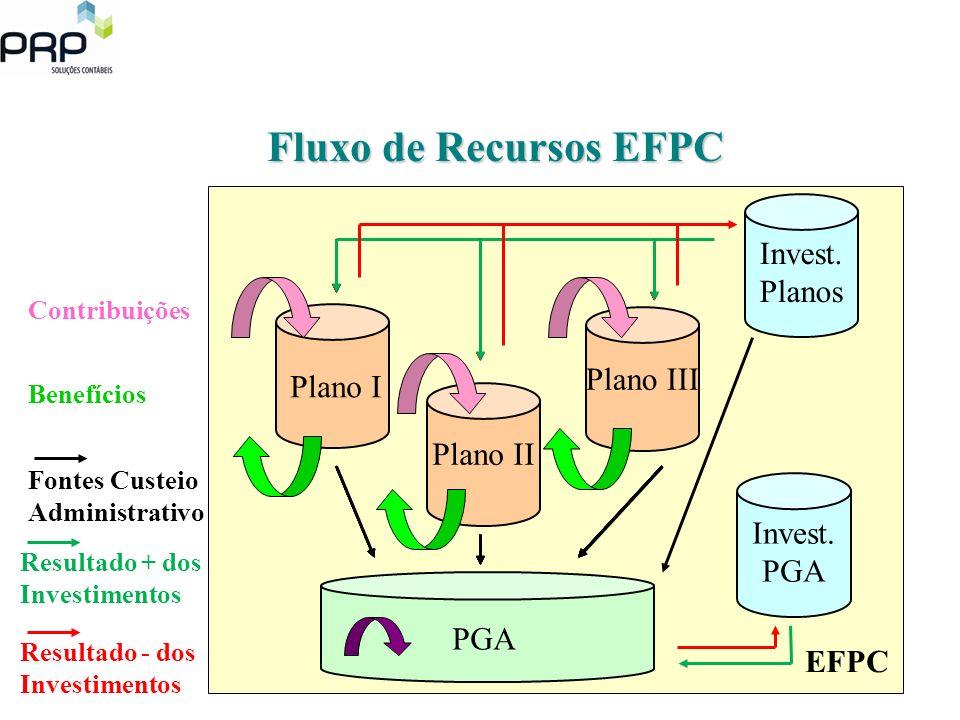 Fluxo de Recursos EFPC Invest. Planos Plano III Plano I Plano II