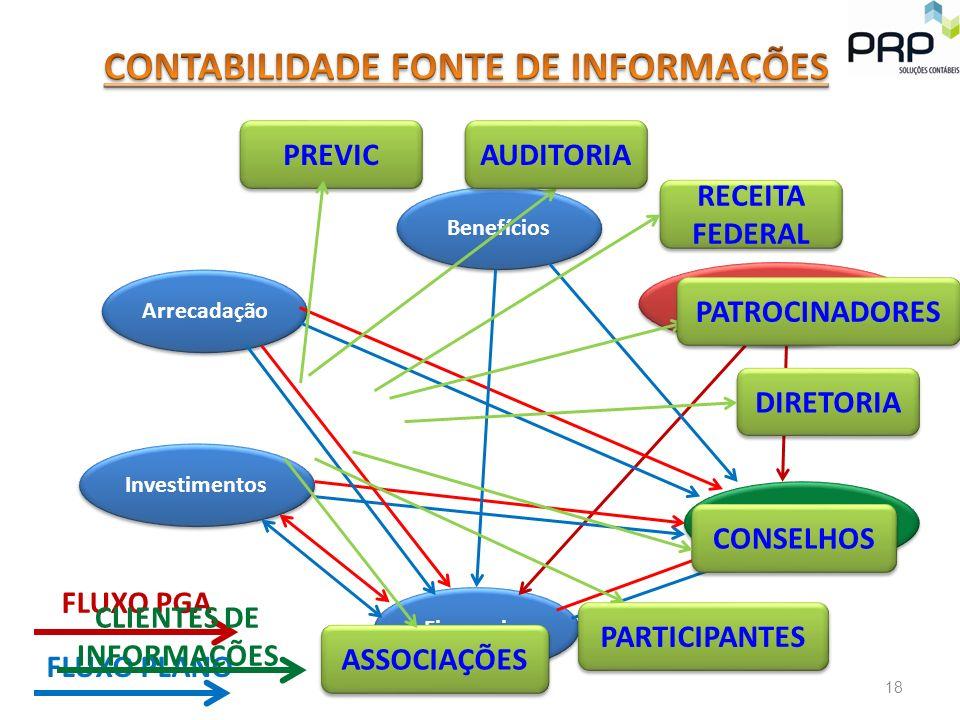 CONTABILIDADE FONTE DE INFORMAÇÕES CLIENTES DE INFORMAÇÕES