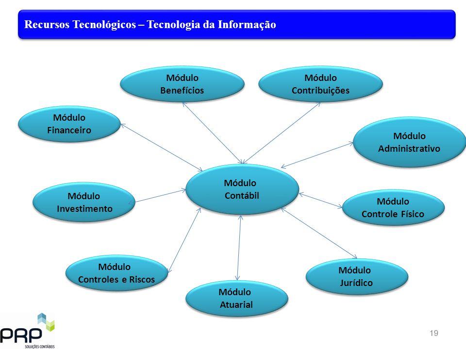 Recursos Tecnológicos – Tecnologia da Informação