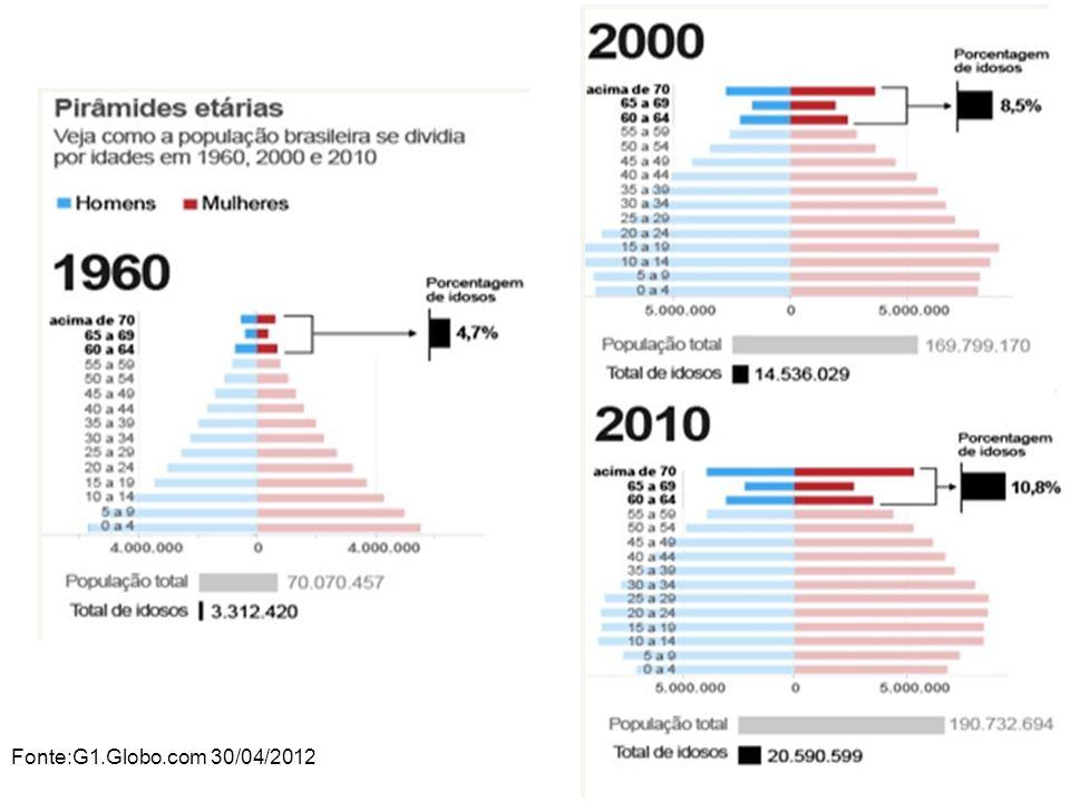 Fonte:G1.Globo.com 30/04/2012
