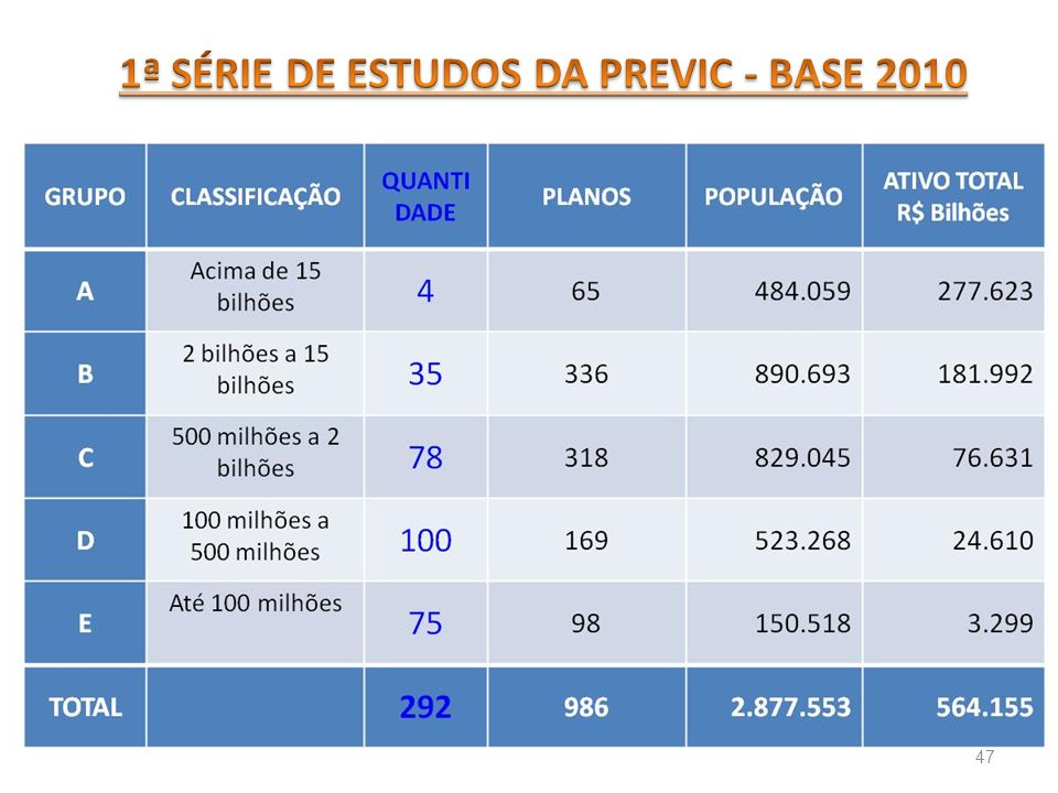 1ª SÉRIE DE ESTUDOS DA PREVIC - BASE 2010