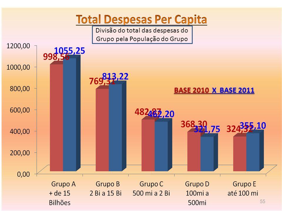 Divisão do total das despesas do Grupo pela População do Grupo
