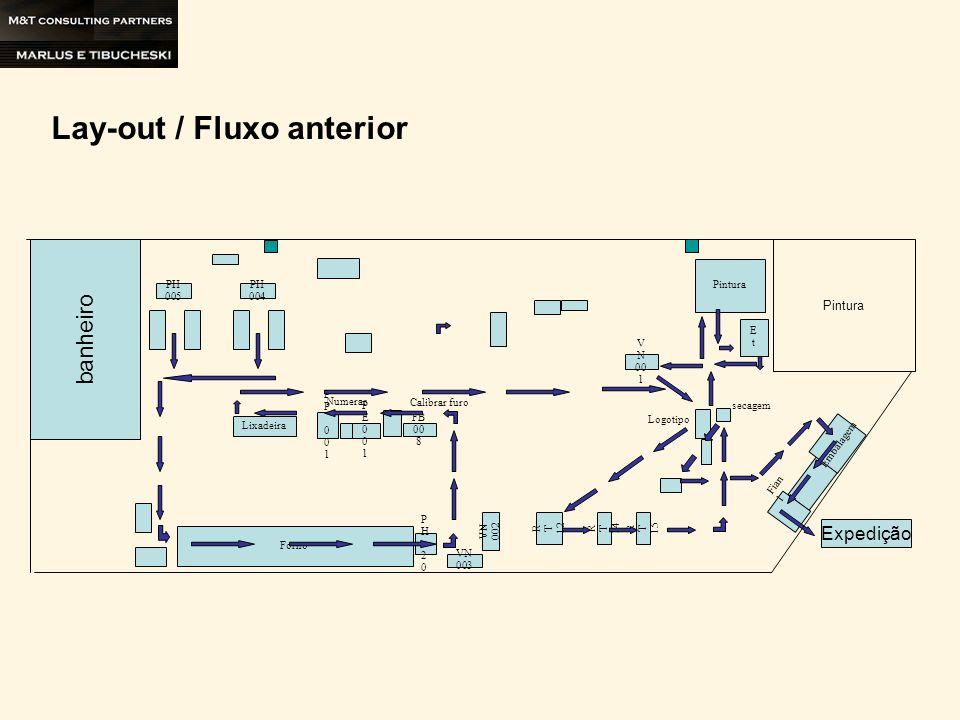 Lay-out / Fluxo anterior