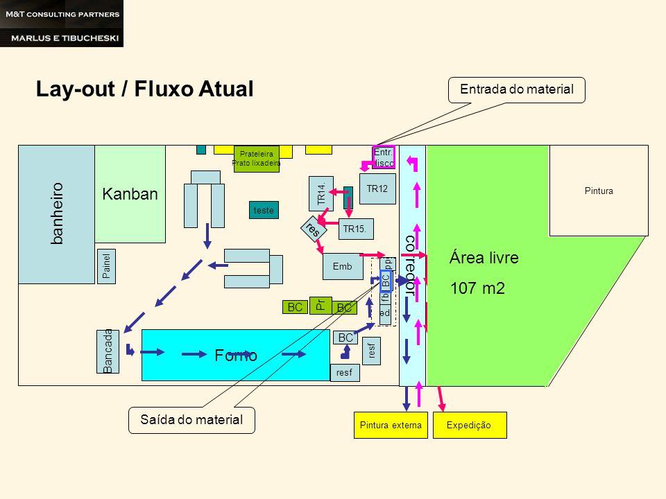 Lay-out / Fluxo Atual Kanban banheiro corredor Área livre 107 m2 Forno