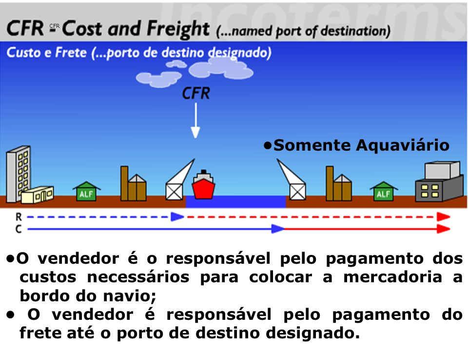 CFR •Somente Aquaviário. •O vendedor é o responsável pelo pagamento dos custos necessários para colocar a mercadoria a bordo do navio;