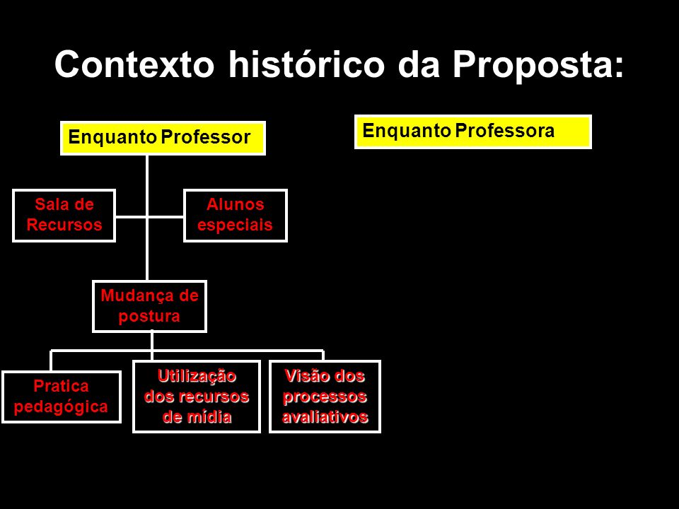 Contexto histórico da Proposta: