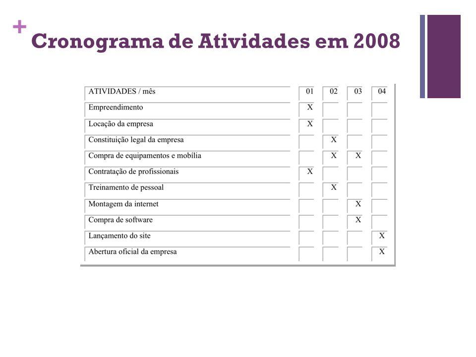 Cronograma de Atividades em 2008