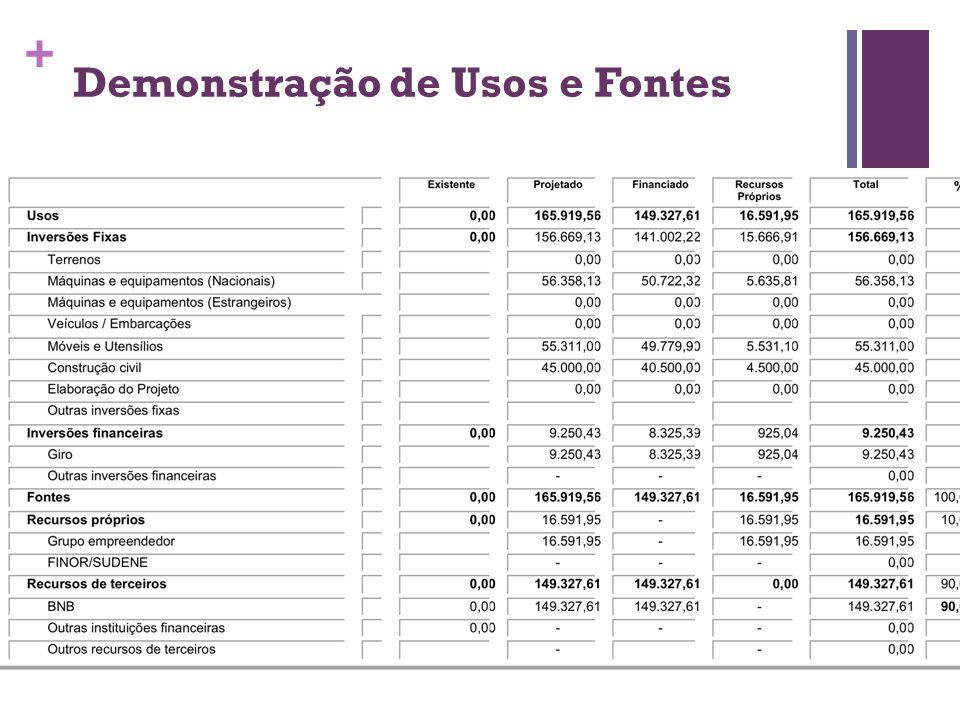 Demonstração de Usos e Fontes