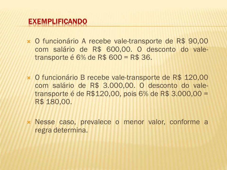 Exemplificando O funcionário A recebe vale-transporte de R$ 90,00 com salário de R$ 600,00. O desconto do vale-transporte é 6% de R$ 600 = R$ 36.