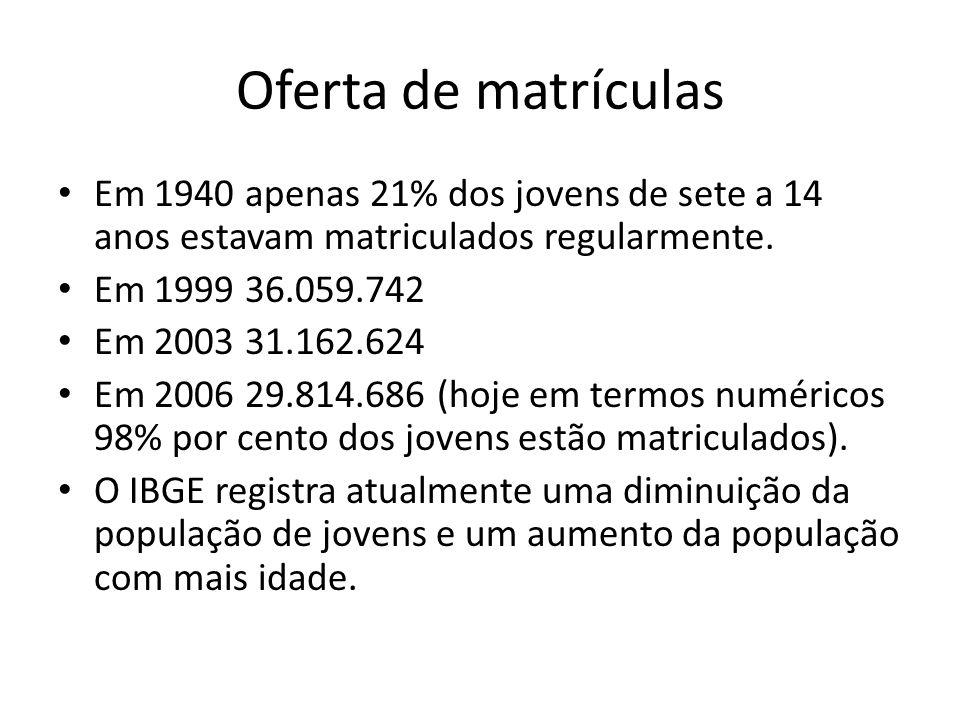 Oferta de matrículas Em 1940 apenas 21% dos jovens de sete a 14 anos estavam matriculados regularmente.
