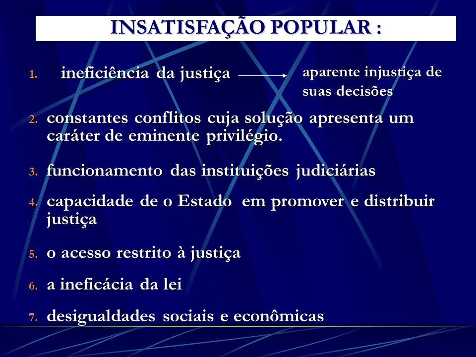 INSATISFAÇÃO POPULAR :