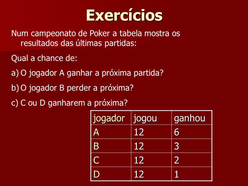 Exercícios jogador jogou ganhou A 12 6 B 3 C 2 D 1