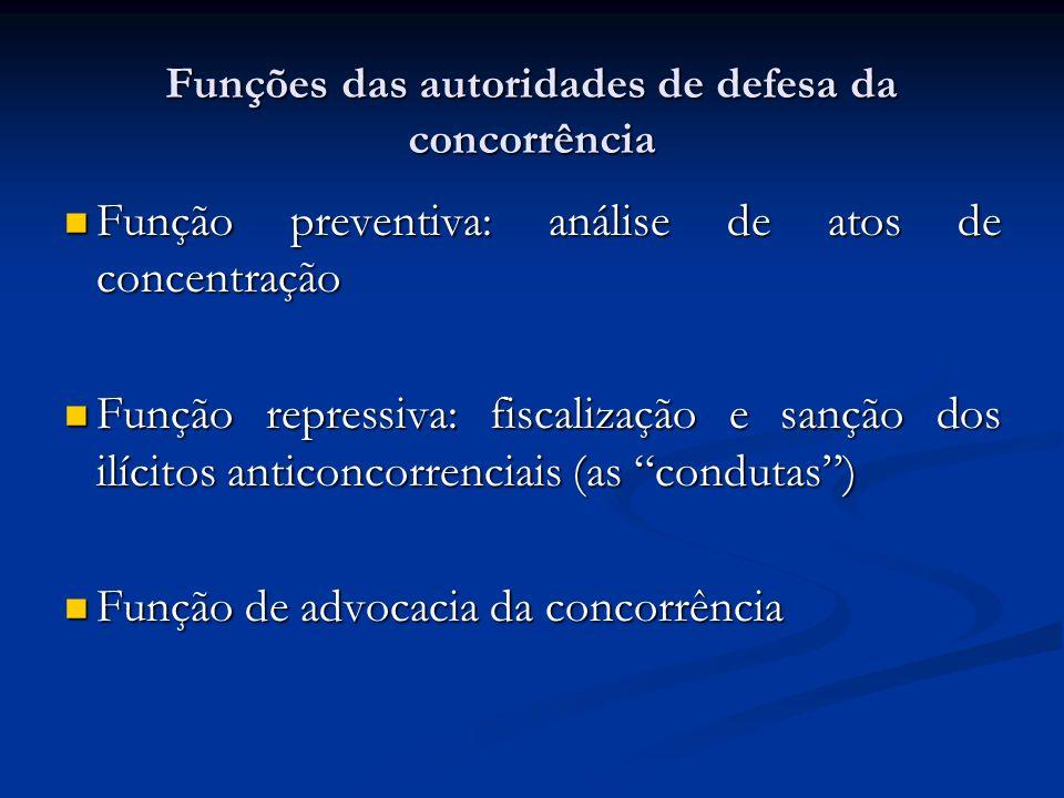 Funções das autoridades de defesa da concorrência