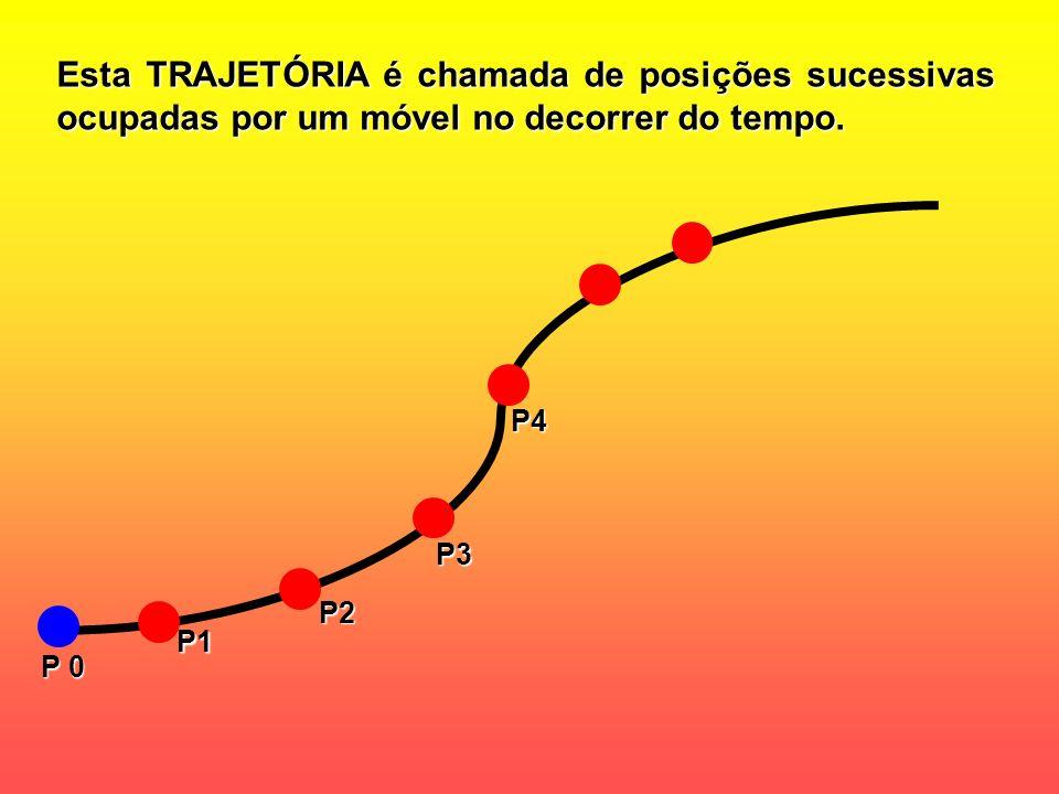 Esta TRAJETÓRIA é chamada de posições sucessivas ocupadas por um móvel no decorrer do tempo.