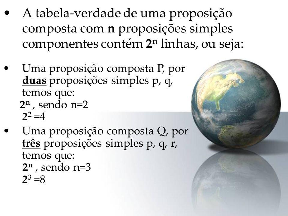 A tabela-verdade de uma proposição composta com n proposições simples componentes contém 2n linhas, ou seja: