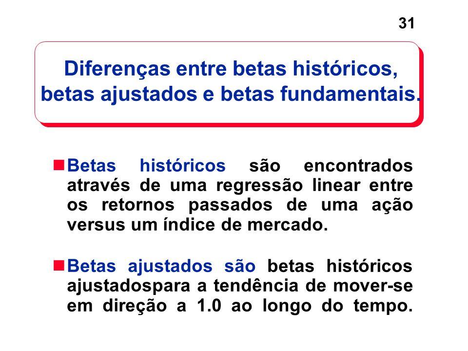 Diferenças entre betas históricos, betas ajustados e betas fundamentais.