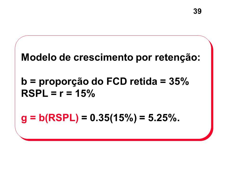 Modelo de crescimento por retenção: b = proporção do FCD retida = 35% RSPL = r = 15% g = b(RSPL) = 0.35(15%) = 5.25%.