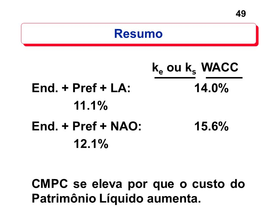 Resumo ke ou ks WACC. End. + Pref + LA: 14.0% 11.1% End. + Pref + NAO: 15.6% 12.1%