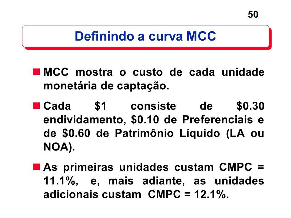 Definindo a curva MCC MCC mostra o custo de cada unidade monetária de captação.