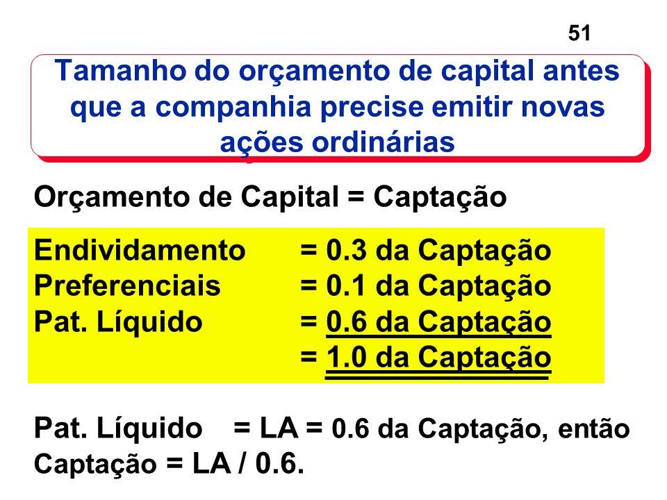 Tamanho do orçamento de capital antes que a companhia precise emitir novas ações ordinárias