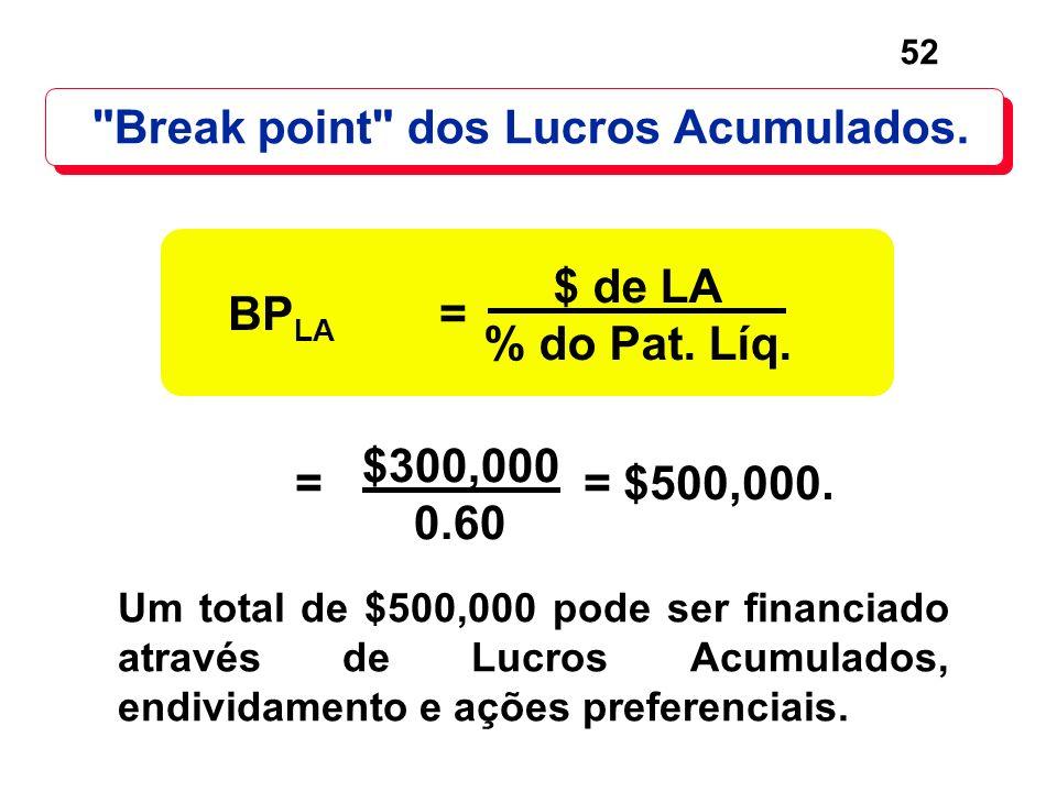 Break point dos Lucros Acumulados.
