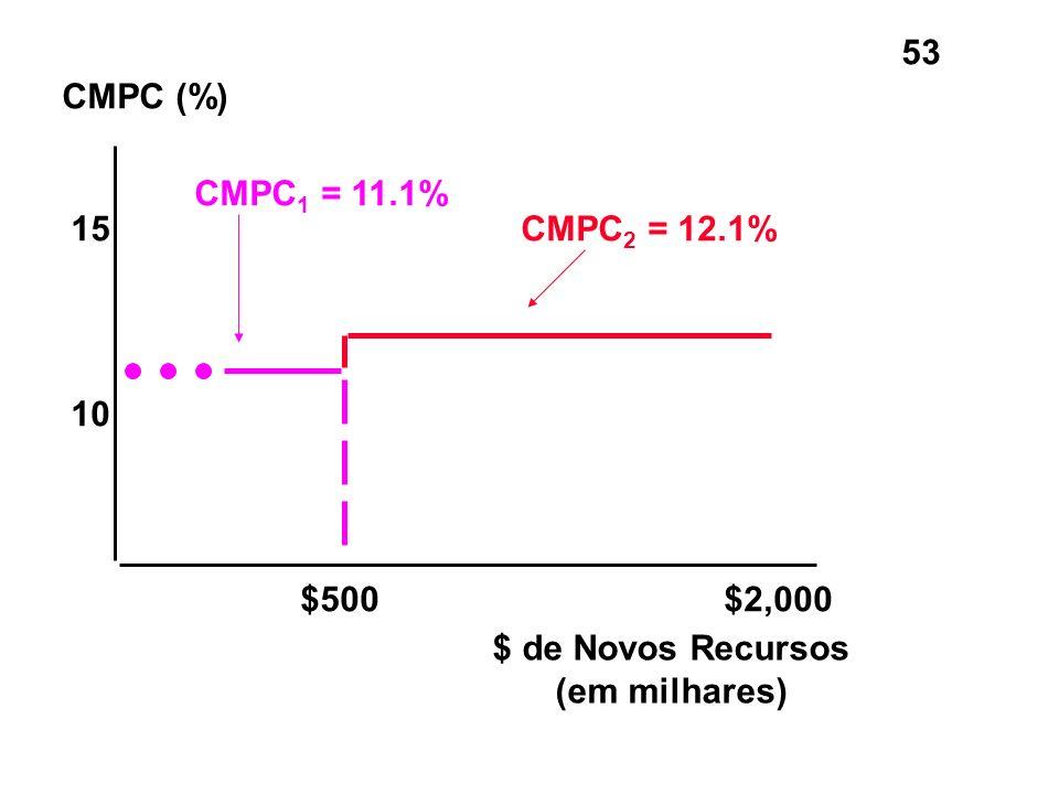 CMPC (%) CMPC1 = 11.1% 15 CMPC2 = 12.1% 10 $500 $2,000 $ de Novos Recursos (em milhares)