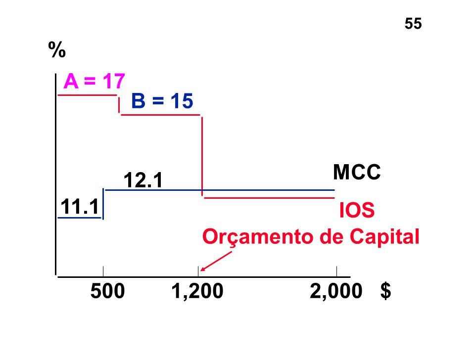 % A = 17 B = 15 MCC 12.1 11.1 IOS Orçamento de Capital 500 1,200 2,000 $