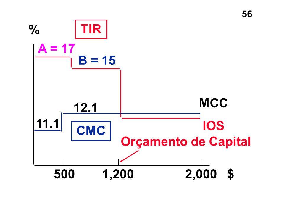 % TIR A = 17 B = 15 MCC 12.1 11.1 IOS CMC Orçamento de Capital 500 1,200 2,000 $