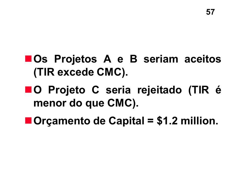 Os Projetos A e B seriam aceitos (TIR excede CMC).