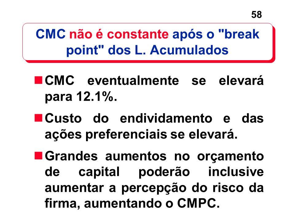 CMC não é constante após o break point dos L. Acumulados