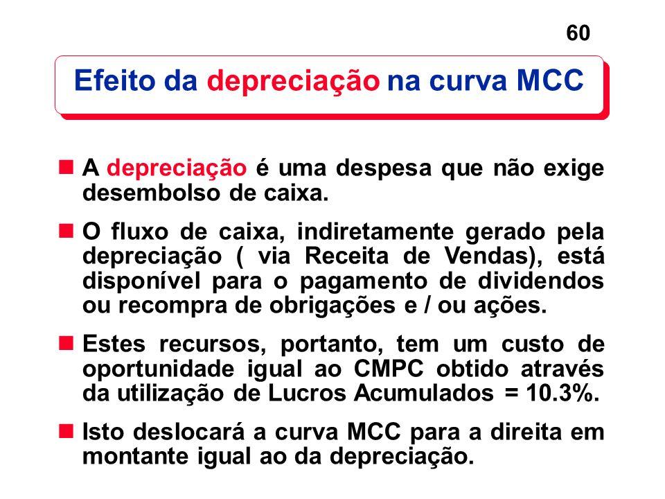 Efeito da depreciação na curva MCC