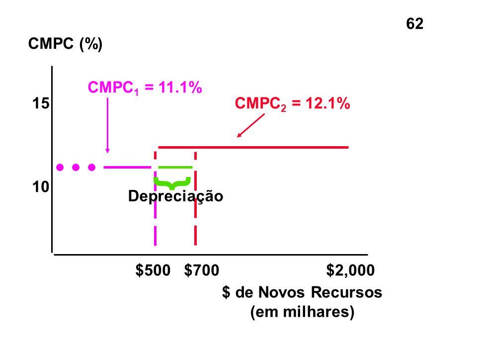 } CMPC (%) CMPC1 = 11.1% 15 CMPC2 = 12.1% 10 Depreciação