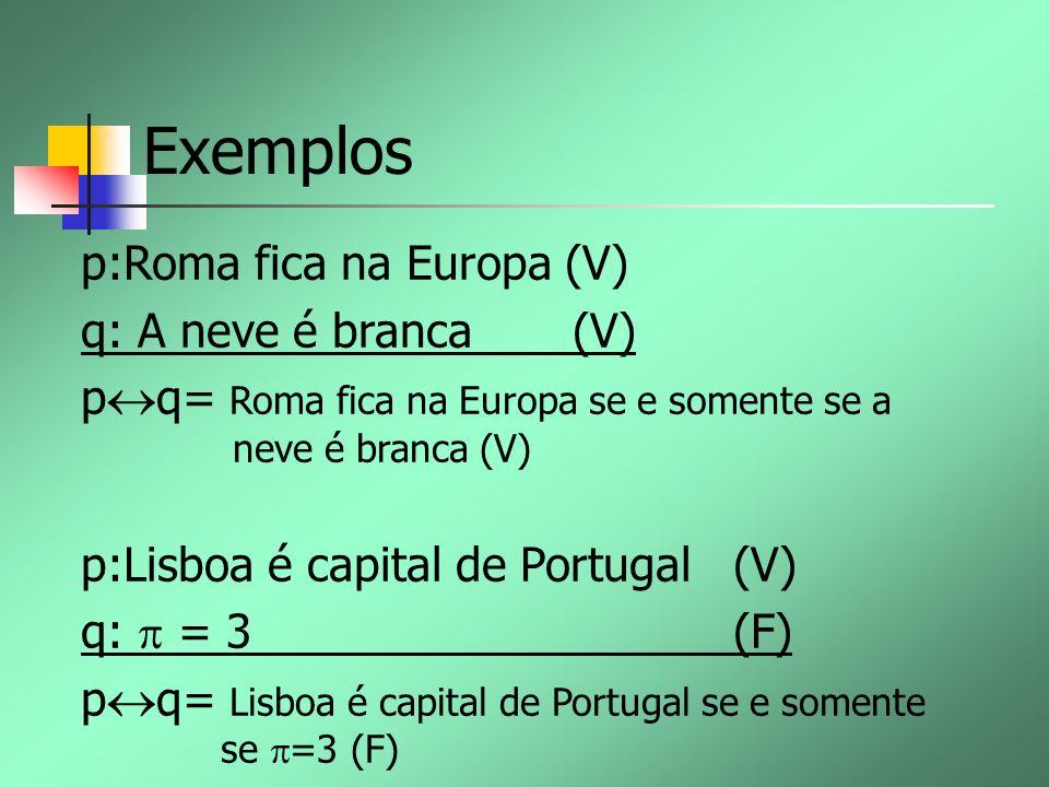 Exemplos p:Roma fica na Europa (V) q: A neve é branca (V)