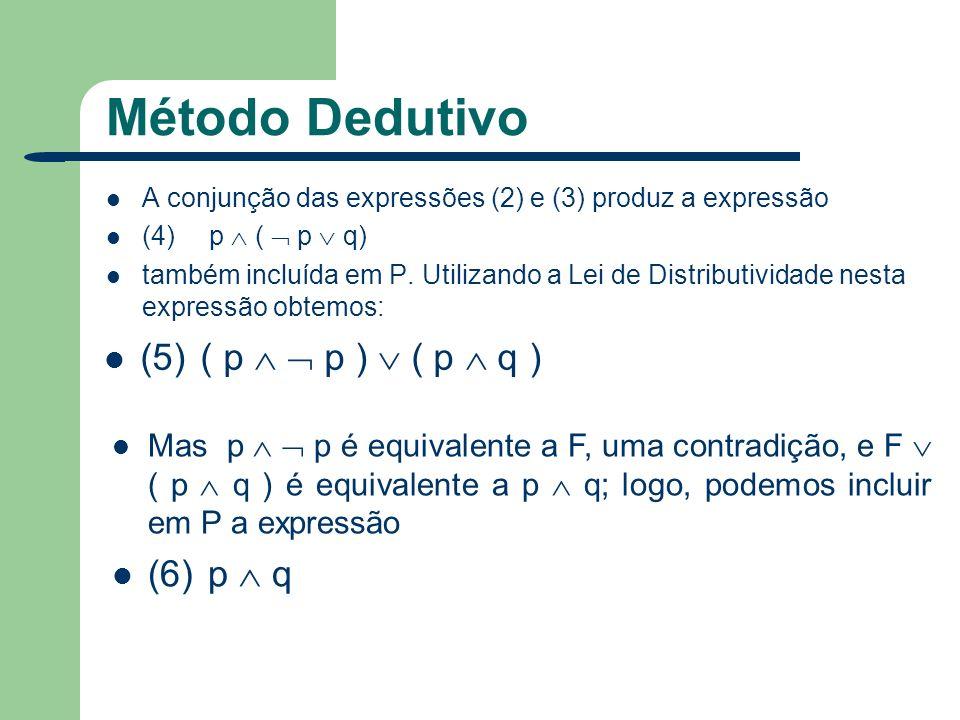 Método Dedutivo (5) ( p   p )  ( p  q ) (6) p  q