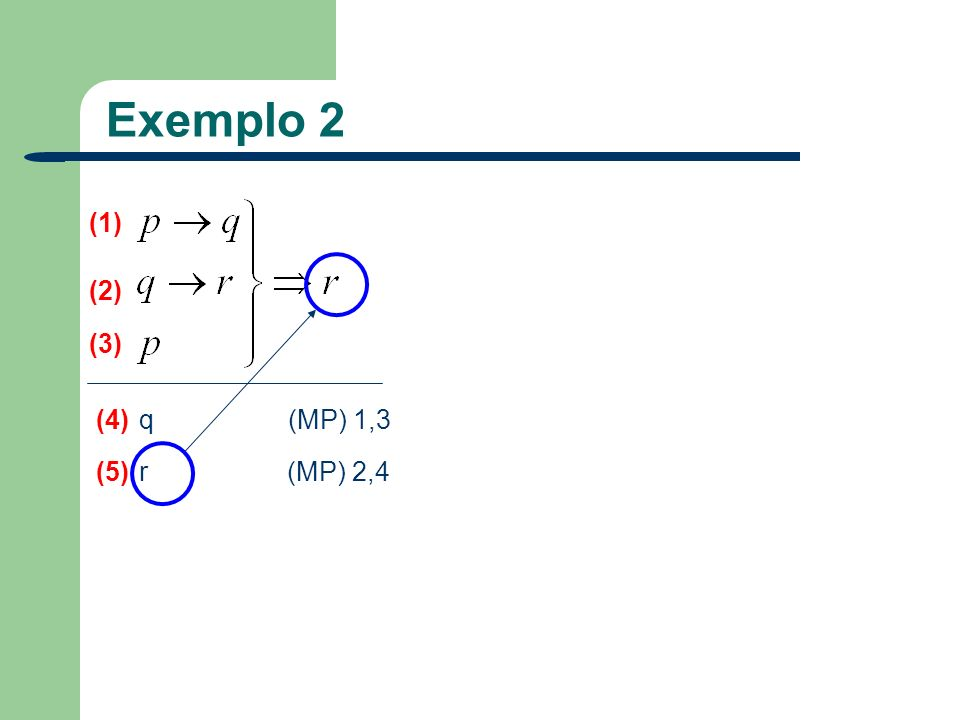Exemplo 2 (1) (2) (3) (4) q (MP) 1,3 (5) r (MP) 2,4