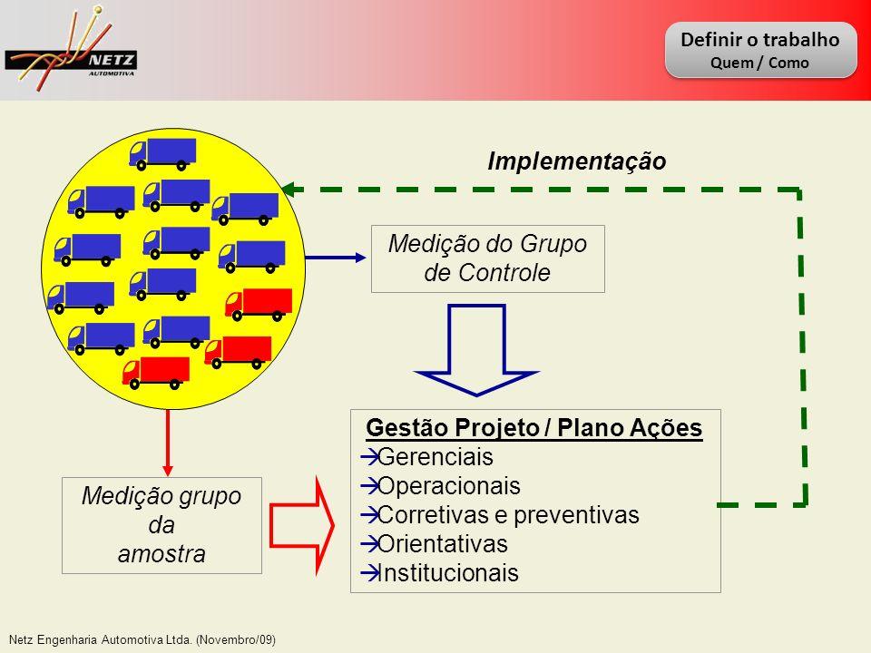 Gestão Projeto / Plano Ações