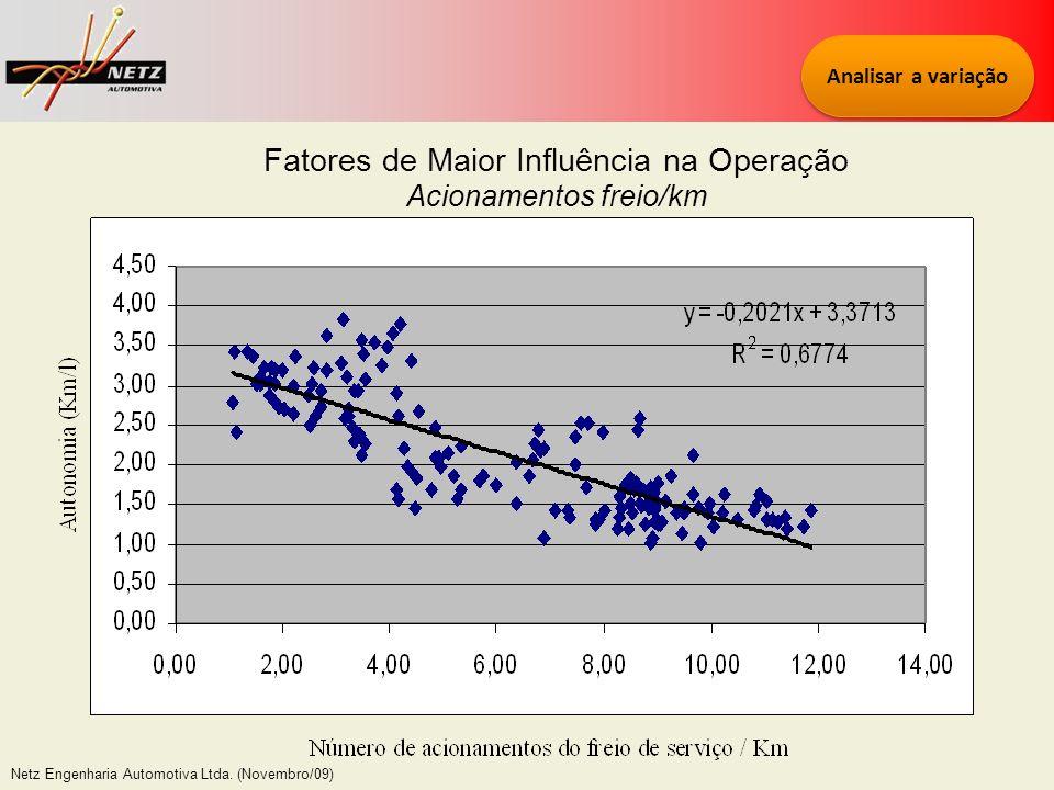 Fatores de Maior Influência na Operação
