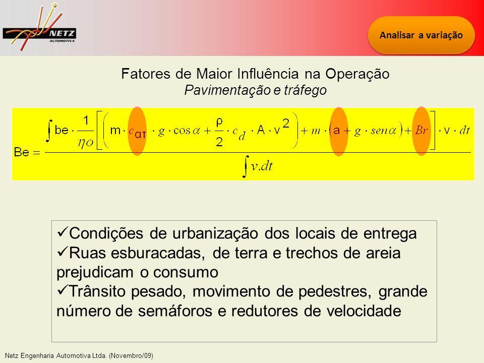Condições de urbanização dos locais de entrega