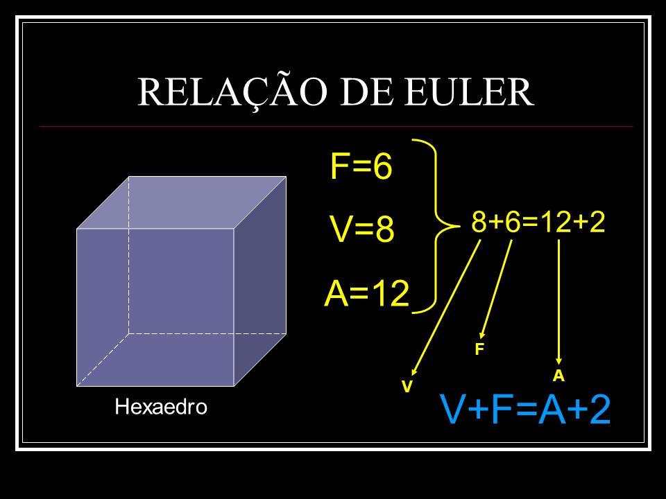 RELAÇÃO DE EULER F=6 V=8 8+6=12+2 A=12 F A V V+F=A+2 Hexaedro