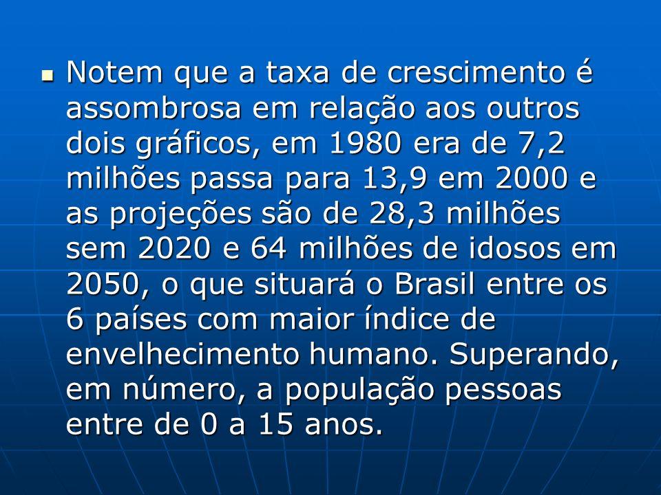 Notem que a taxa de crescimento é assombrosa em relação aos outros dois gráficos, em 1980 era de 7,2 milhões passa para 13,9 em 2000 e as projeções são de 28,3 milhões sem 2020 e 64 milhões de idosos em 2050, o que situará o Brasil entre os 6 países com maior índice de envelhecimento humano.