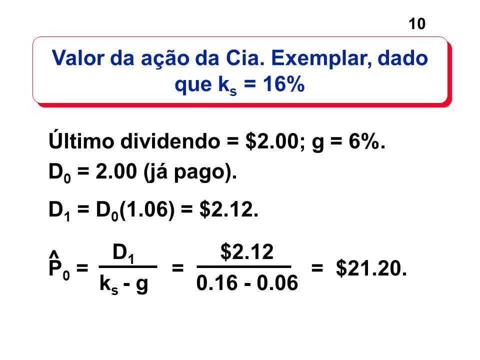 Valor da ação da Cia. Exemplar, dado que ks = 16%