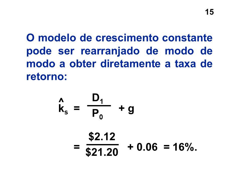 O modelo de crescimento constante pode ser rearranjado de modo de modo a obter diretamente a taxa de retorno: