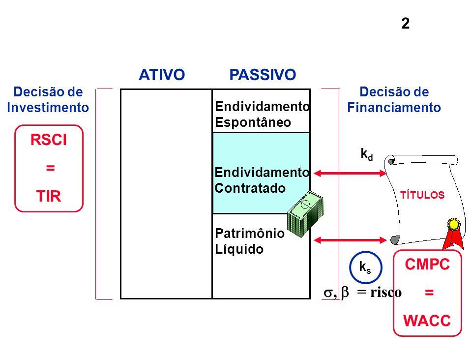Decisão de Investimento Decisão de Financiamento