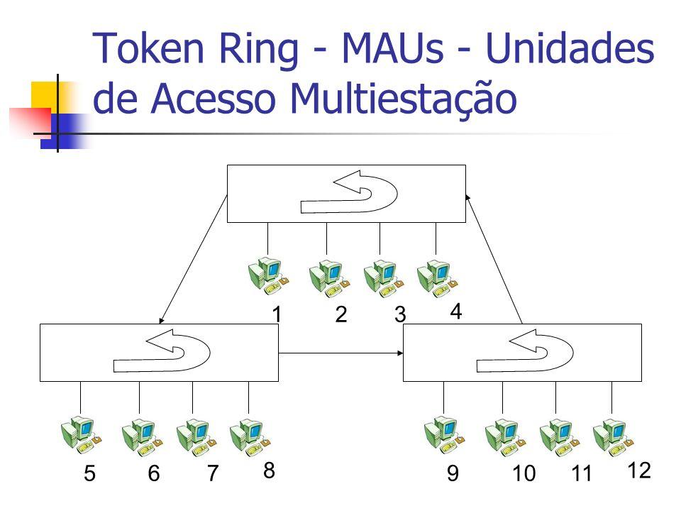 Token Ring - MAUs - Unidades de Acesso Multiestação