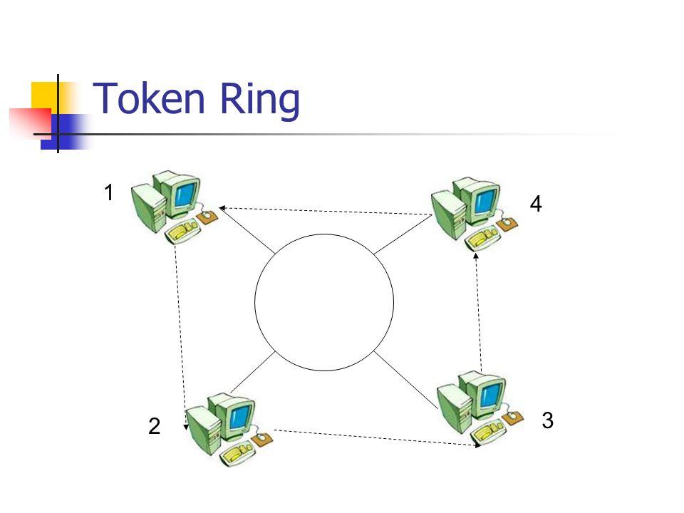 Token Ring 1 4 3 2