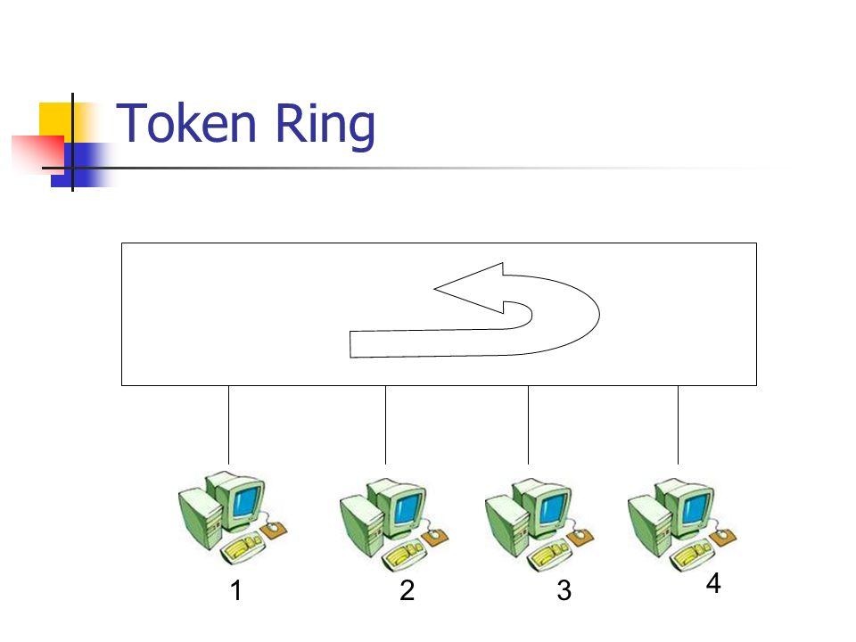 Token Ring 4 1 2 3